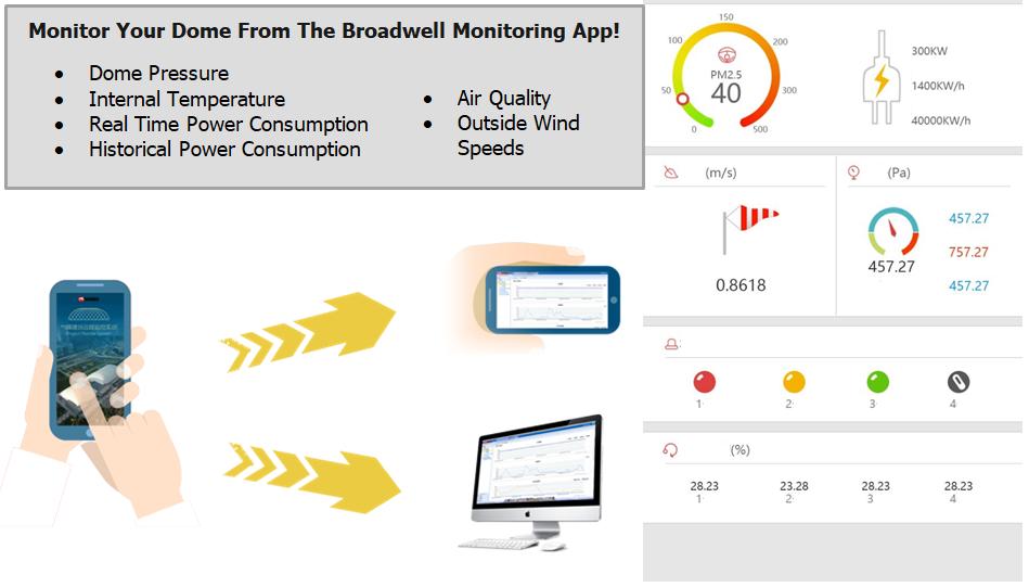 Broadwell Air Dome Monitoring