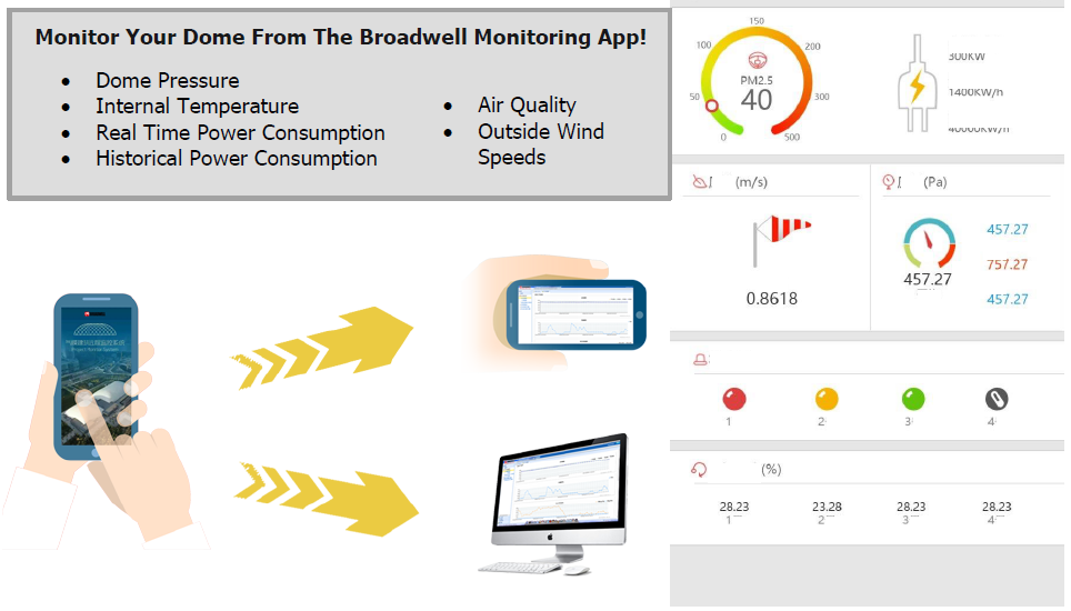 Broadwell Air Dome Monitoring