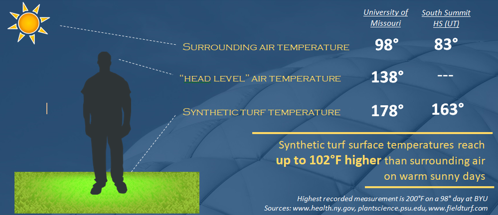 Turf Heat Protection